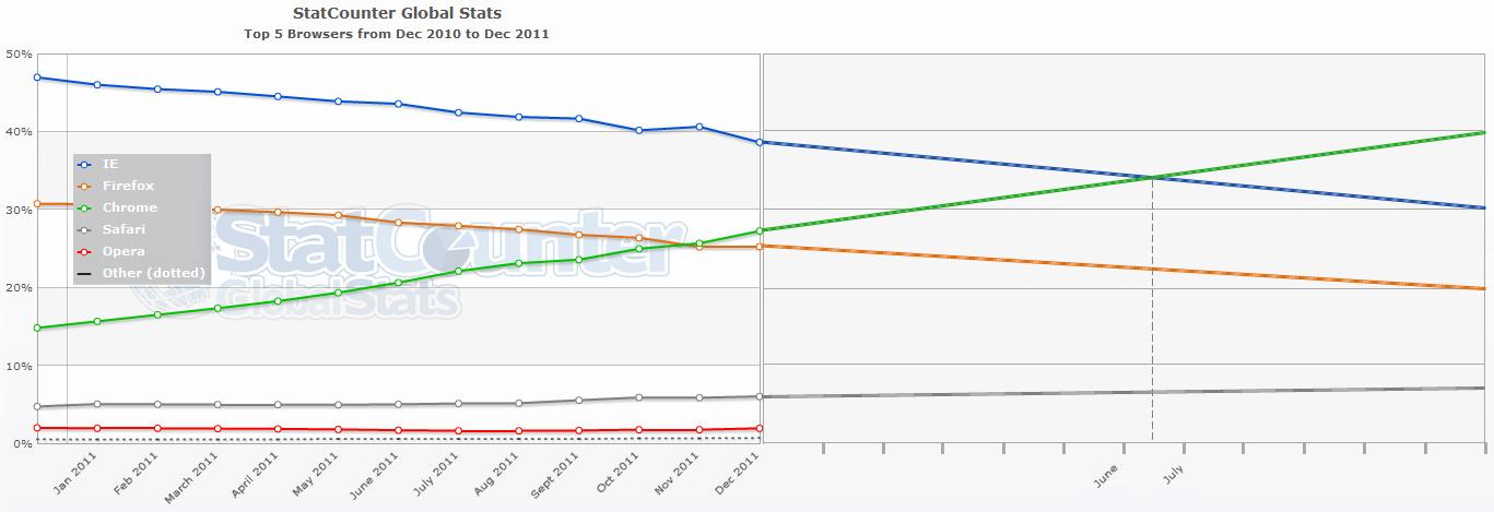 Chrome Overtake IE