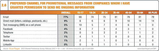 Table showing email as preferred method of communication